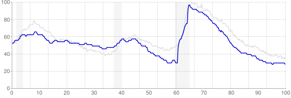 Idaho monthly unemployment rate chart from 1990 to January 2020